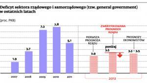 Deficyt sektora rządowego i samorządowego (tzw. general government) w ostatnich latach (proc. PKB)