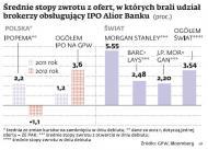 <strong>Debiut</strong> <strong>Alior</strong> <strong>Bank</strong>: spółka może przynieść kilka procent zysku