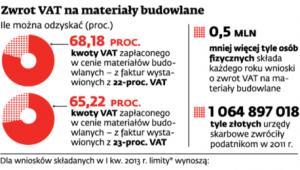 Zwrot VAT na materiały budowlane