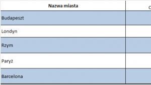 Zestawienie średnich cen do wybranych miast w 2012 roku. Źródło: FRU.PL.