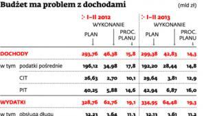 Budżet ma problem z dochodami