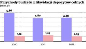 Przychody budżetu z likwidacji depozytów celnych