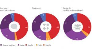 Do czego wykorzystujemy smartfona - źródło: TNS Global