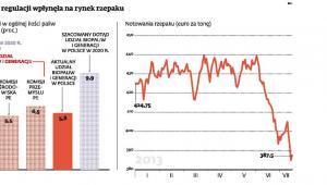 Planowana zmiana regulacji wpłynęła na rynek rzepaku