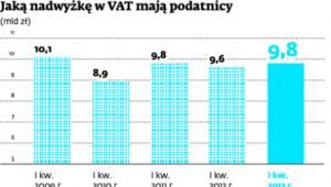 Jaką nadwyżkę w VAT mają podatnicy