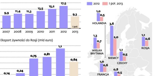 Rosja jest już dla Polski trzecim największym rynkiem eksportowym