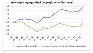 Zdolność gospodarstw domowych do zakupu mieszkań - wykres 3