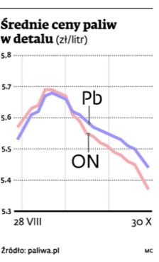 Średnie ceny paliw w detalu (zł/litr)