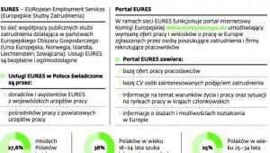Pośrednictwo pracy w Europie