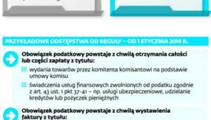 Szczególne przypadki powstania obowiązku podatkowego w 2014 r.