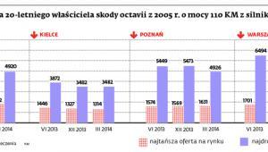 Koszt polisy OC dla 20-letniego właściciela skody octavii z 2005 r. o mocy 110 KM z silnikiem 1,9l