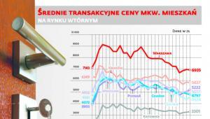 Średnie transakcyjne ceny mkw. mieszkań na rynku wtórnym