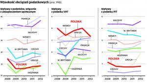 Wysokość obciążeń podatkowych (proc. PKB)