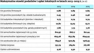 Maksymalne stawki podatków i opłat lokalnych w latach 2013-2015 r.