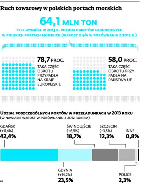 Ruch towarowy w polskich portach morskich