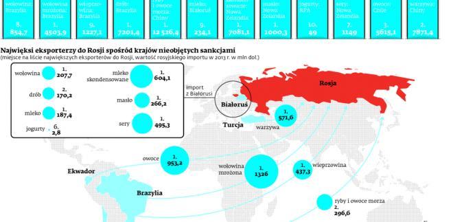 Najwięksi eksporterzy na świecie z wyłączeniem krajów objętych rosyjskimi sankcjami