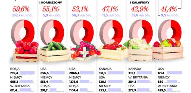 Produkty objęte rosyjskimi sankcajmi