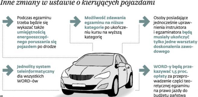 Inne zmiany w ustawie o kierujących pojazdami