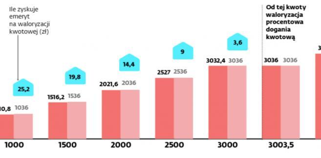 Ci, którzy mają najniższe emerytury, zyskają od 3,60 zł do prawie 27 zł miesięcznie