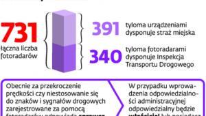 Fotoradary w liczbach