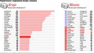 Najdroższa i najtańsze kraje i miasta