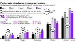 Polskie sądy nie zalewają trybunału pytaniami