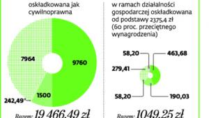 Zasady opłacania składek do ZUS w 2015 r.