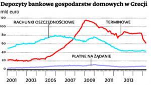 Depozyty bankowe gospodarstw domowych w Grecji