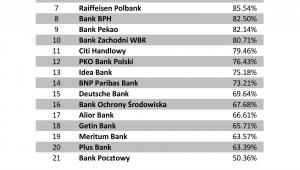 Jakość obsługi - bank