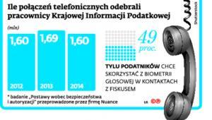 Ile połączeń telefonicznych odebrali pracownicy Krajowej Informacji Podatkowej