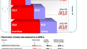 Szacunkowe przychody rynku gier mobilnych