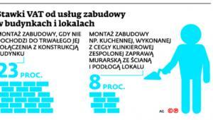 Stawki VAT od usług zabudowy w budynkach i lokalach