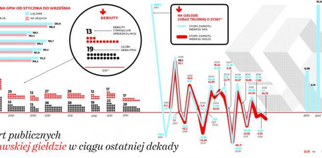 Rynek ofert publicznych na warszawskiej giełdzie w ciągu ostatniej dekady