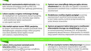 Zasady wystawiania elektronicznych zwolnień lekarskich