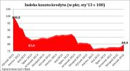 Dobra zmiana? Przez podatek bankowy <strong>mieszkania</strong> podrożały o 8 tys. zł