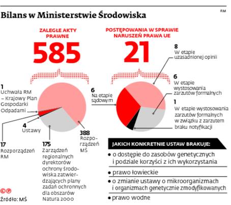 Bilans w Ministerstwie Środowiska