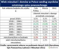 Połowa Polaków mieszka w lokum z czasów PRL-u