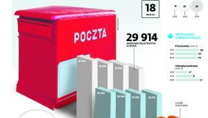Poczta Polska ma mniej placówek, mniej listonoszy, ale za to sukces na rynku kurierskim