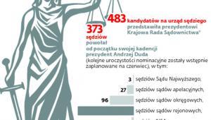 Statystyki nominacji sędziowskich