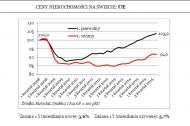 Polska poza cenową bańką na rynku nieruchomości. Gdzie <strong>mieszkania</strong> drożeją najszybciej?