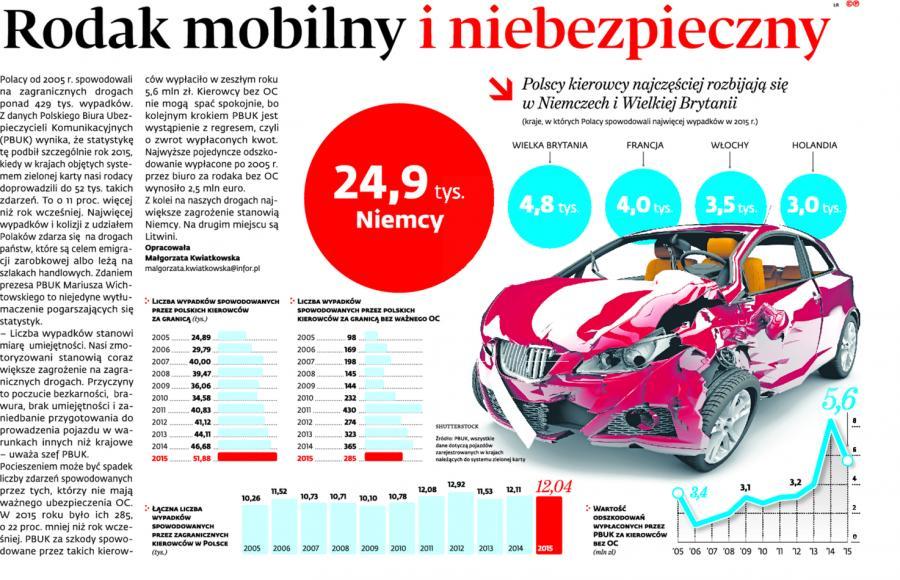 Rodak mobilny i niebezpieczny