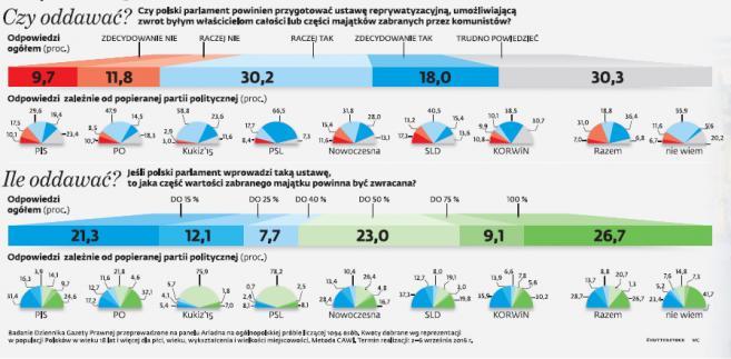 Stosunek Polaków do reprywatyzacji [BADANIE]