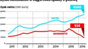 Zyski Monsanto w ciągu spadły roku o połowę