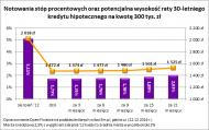 Za rok kredyty mogą być droższe. Co z <strong>oprocentowaniem</strong> <strong>lokat</strong>?