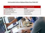 Nowy ranking najlepszych pracodawców w Polsce. Kto wygrywa wśród korporacji?