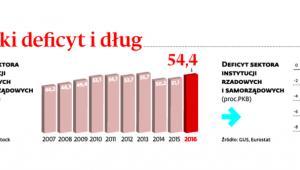 Polski deficyt i dług