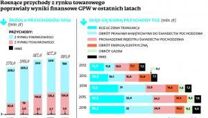 Rosnące przychody z rynku towarowego poprawiały wyniki finansowe GPW w ostatnich latach