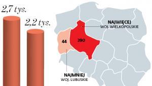 Liczba spółek wodnych
