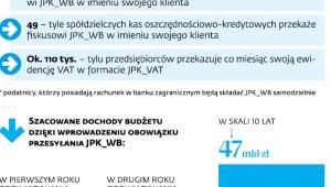 Nowe obowiązki w JPK w liczbach