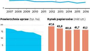 Rynek tytoniu w Polsce